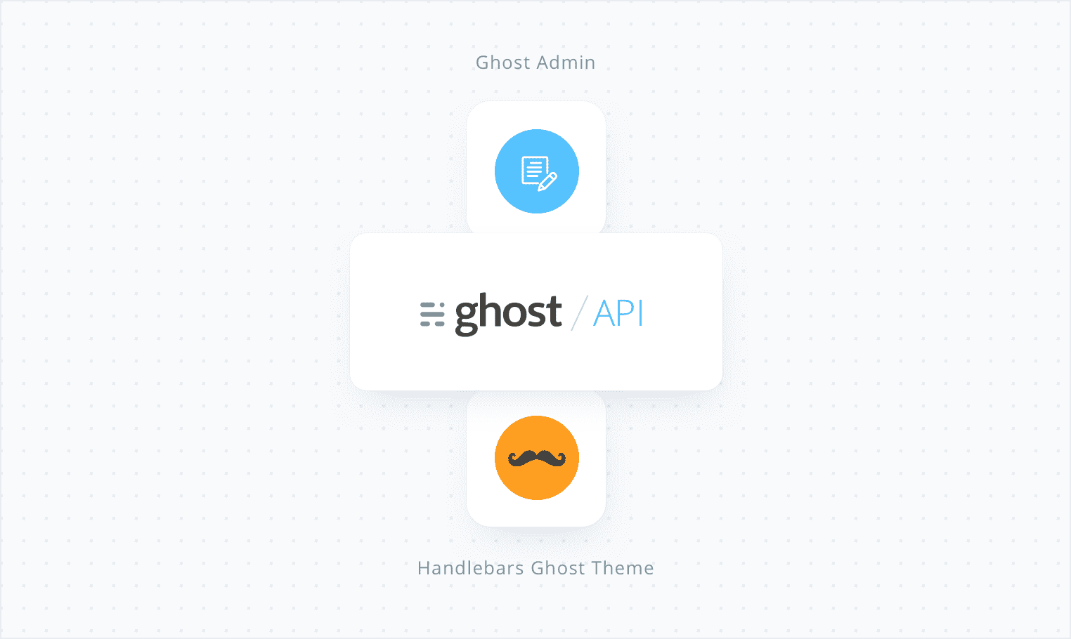 Ghost as an headless CMS for Gatsby